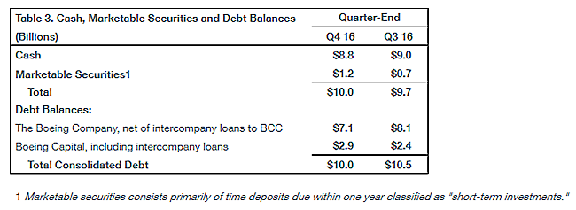 Table 3. Cash, Marketable Securities and Debt Balances